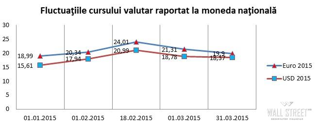 curs valutar Moldova