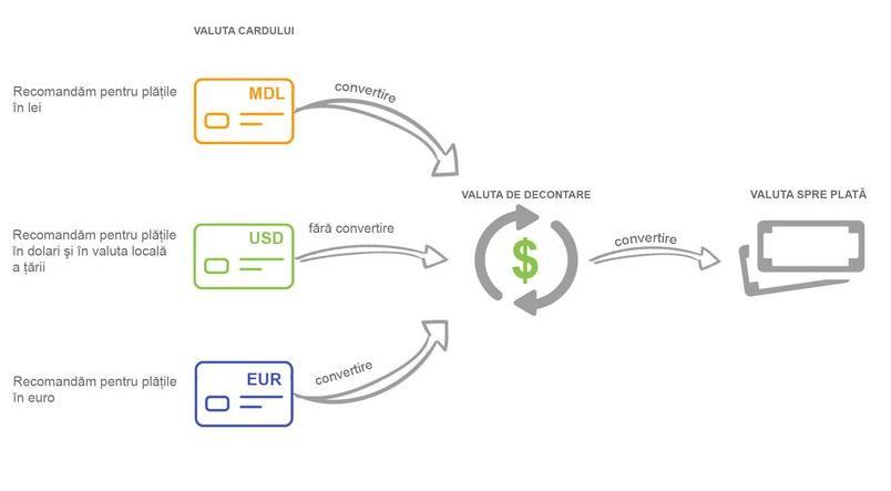 convertor de valuta