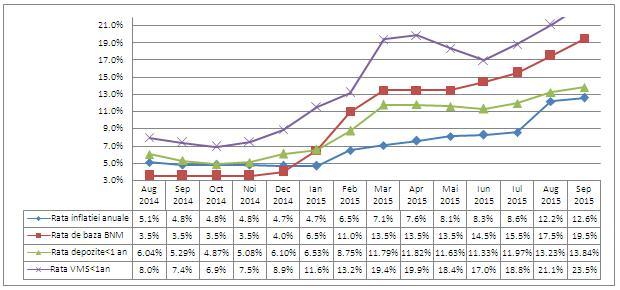 evolutia-principalelor-rate-pentru-piata-monetara