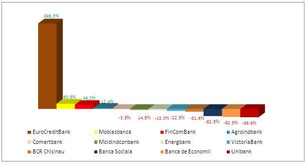 rata-de-crestere-descrestere-a-volumului-portofoliilor-de-vms-detinute-de-banci-sep-2014-sep-2015