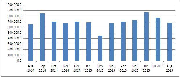 valoarea-vanzarilor-de-vms-august-2014-august-2015-mil-lei