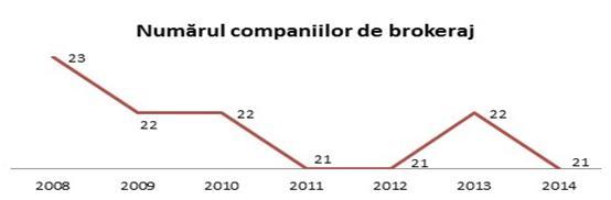 numarul-companiilor-de-brokeraj-fig-4