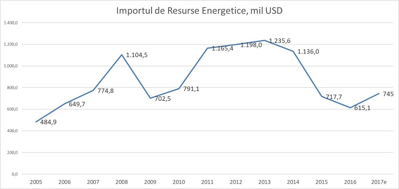 grafic import