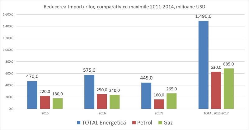 grafic importuri